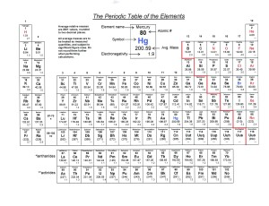 Science Rox - Chemistry - Printable Periodic Tables