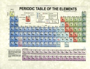 New periodic table los alamos los alamos periodic table chemistry tables science printable periodic rox urtaz Choice Image