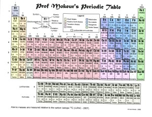 Search results for periodic table printable calendar 2015 for Ptable worksheet